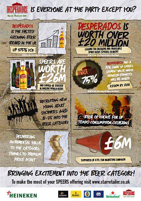 Heineken's infographic argues the case for Desperados