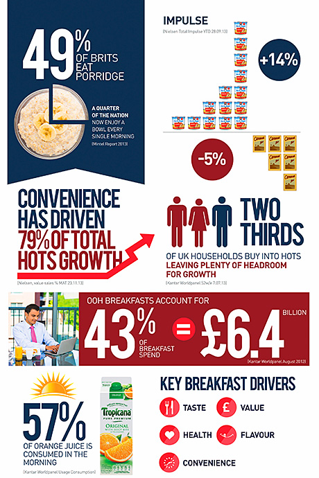 Breakfast by numbers: Pepsico says consumers want quick, easy, healthy breakfast products that can be eaten on the go. Reports from Key Note and from Kantar Worldpanel suggest hot on-the-go breakfast products are growing faster than traditional sit-down cereal and milk meals.