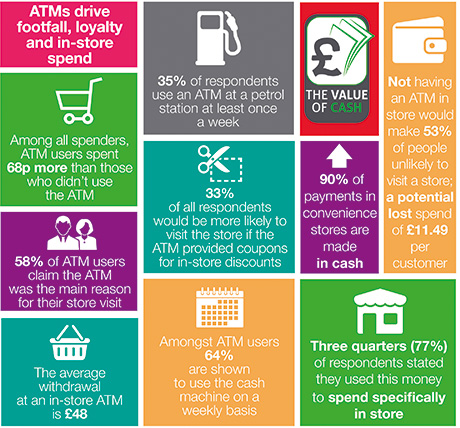 Where cash meets commerce: Findings from independent research, commissioned by Cashzone through Populus, November 2013.