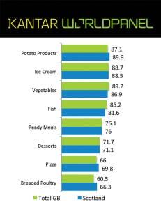 Kantar Graph frozen foods sent January 15