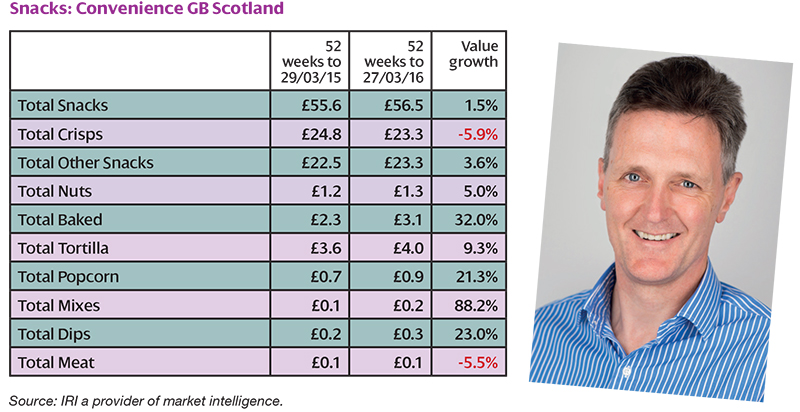 Martin Wood, head of strategic insight – retail, IRI, pictured above right, highlights key Scottish convenience snacks trends to SG