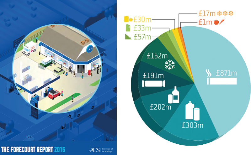 The ACS Forecourt Report 2016 includes a breakdown of the core convenience product categories sold in forecourts. Tobacco is worth £871m to the sector, soft drinks are worth £303m and alcohol £202m.