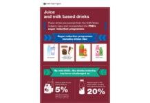 Public health England fruit juices and milk