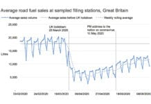 UK fuel sales